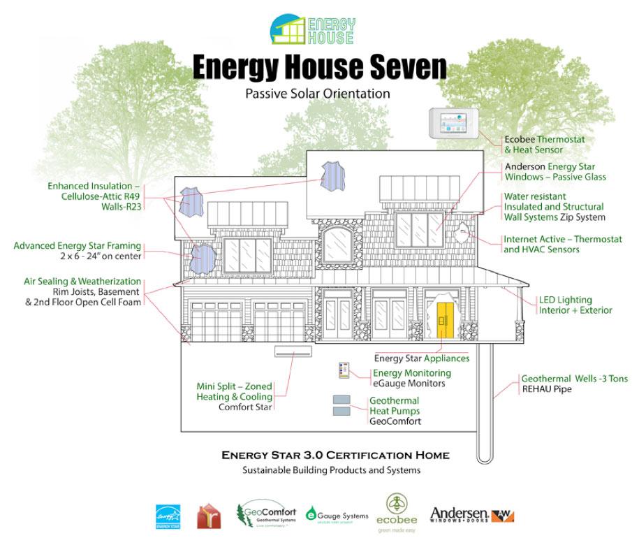 Energy House 7 8 Energy House